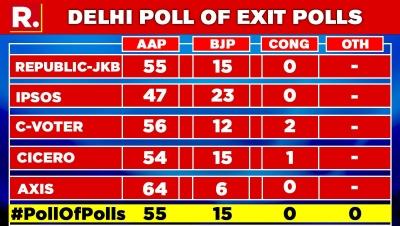 exit pols results on Delhi elections come true