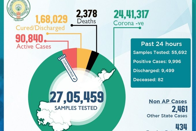 AP witnessed 82 Corona deaths in past 24 hours