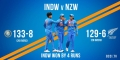 wins in a row for Team India as qualify for the World Cup semi final